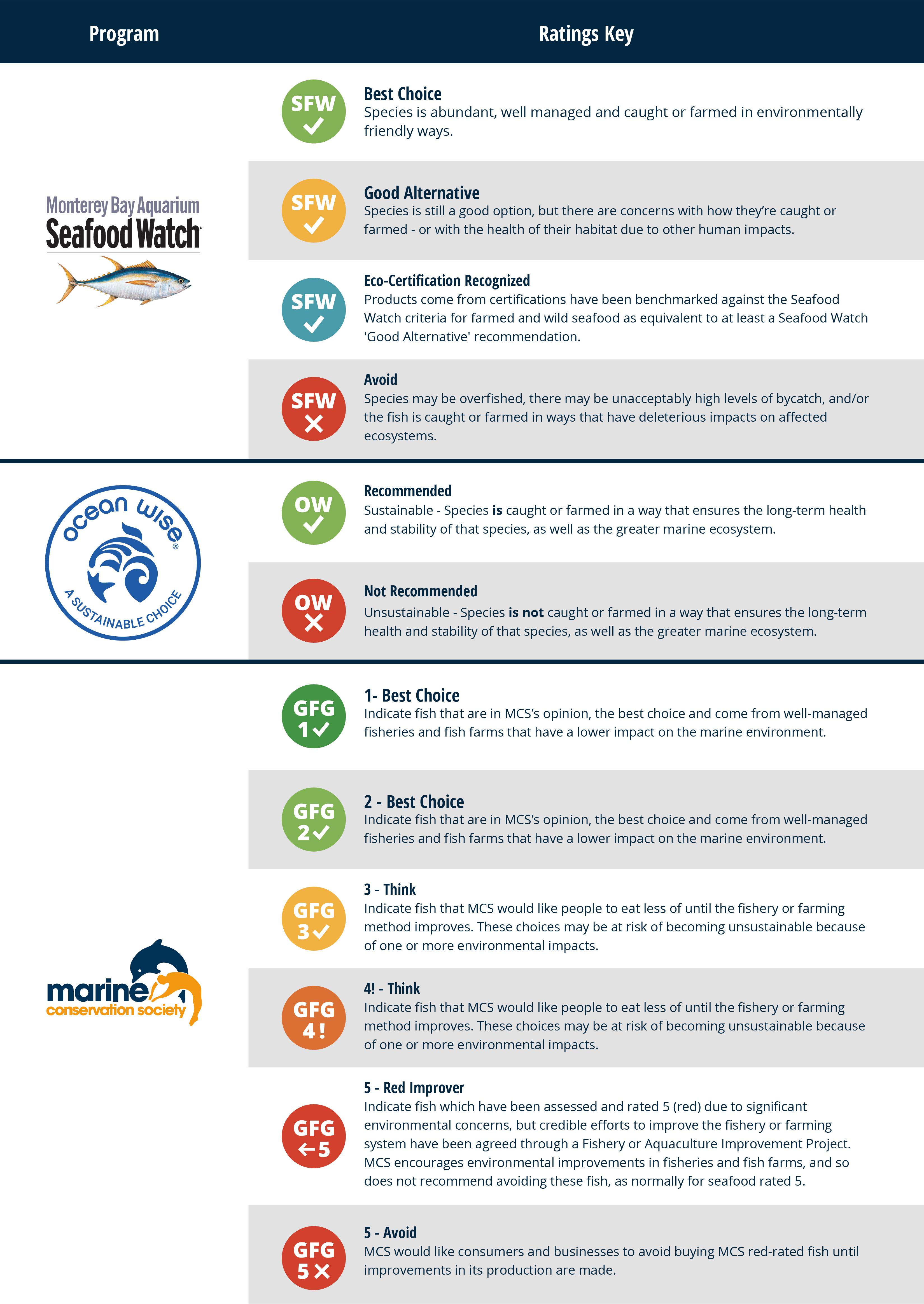 Sustainable Seafood Ratings Key