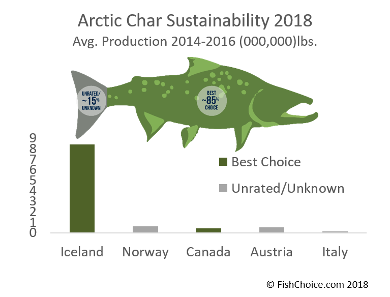 Arctic Char Sustainability