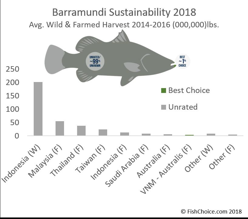 Barramundi | FishChoice