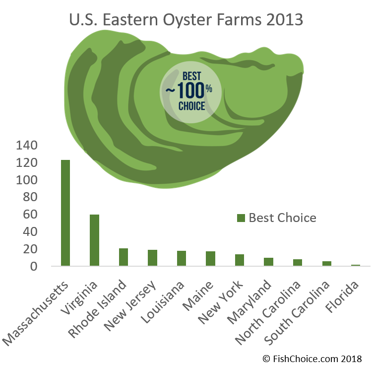 Eastern Oysters | FishChoice on