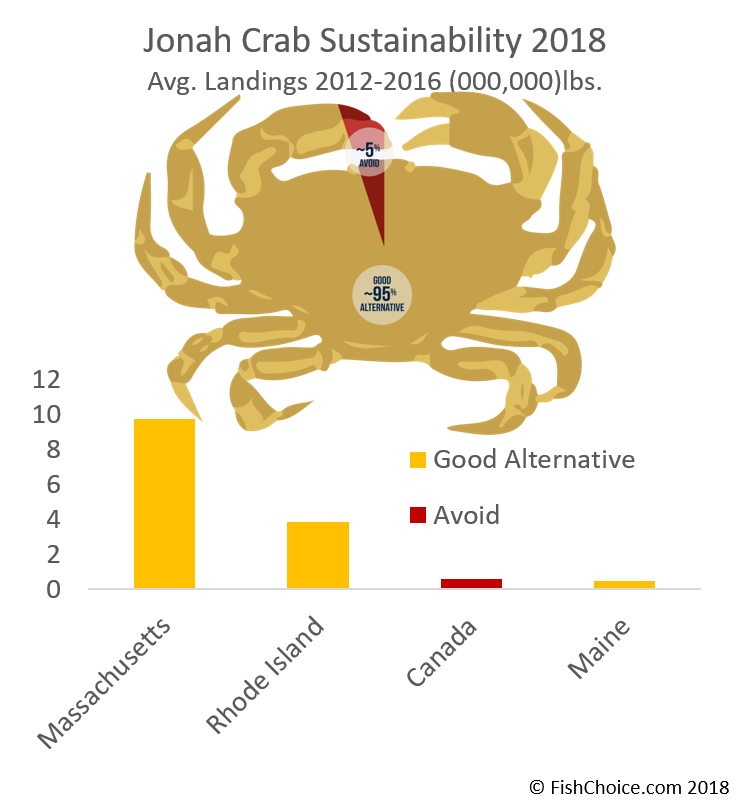 Jonah Crab Sustainability