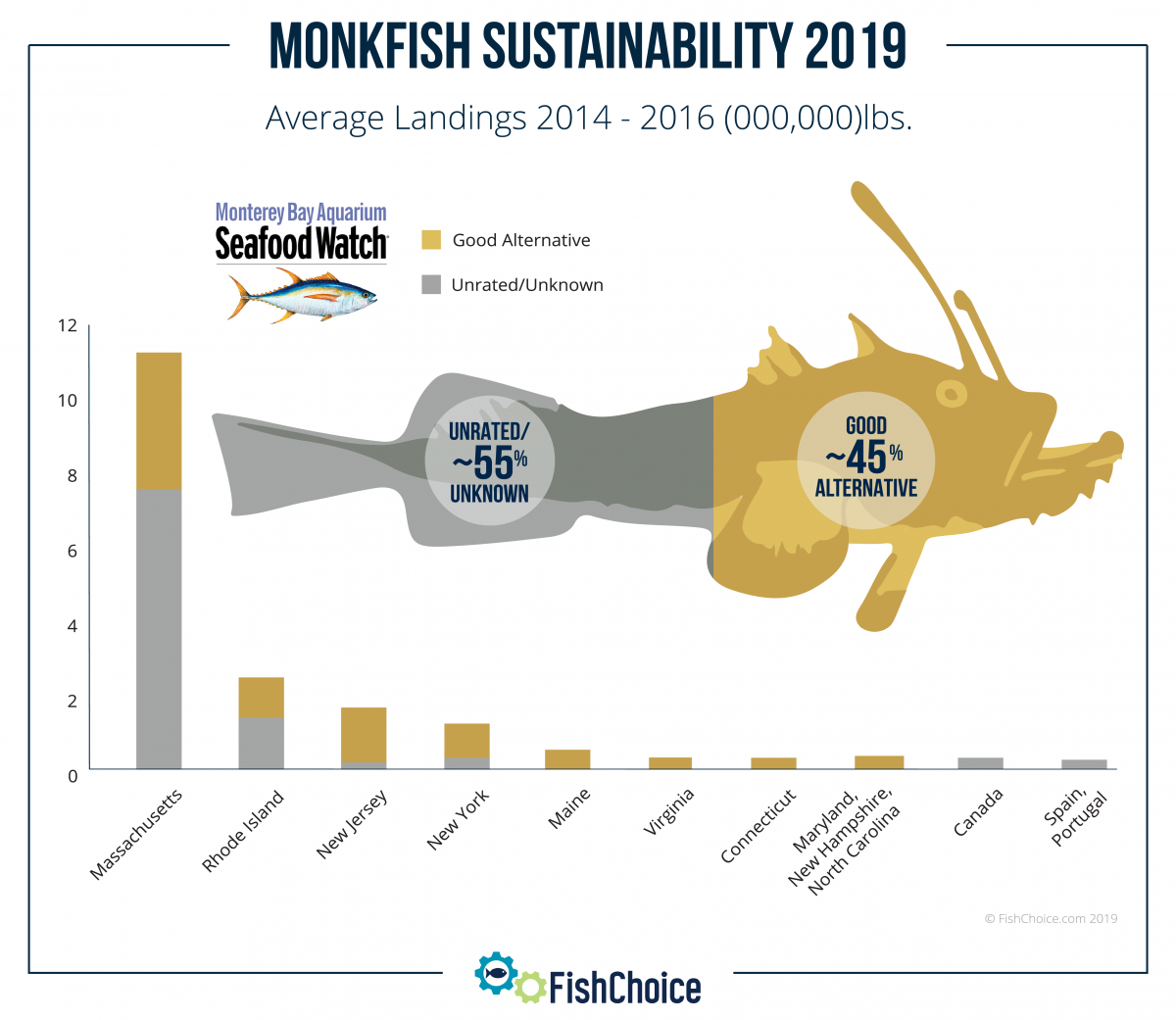 Monkfish Sustainability