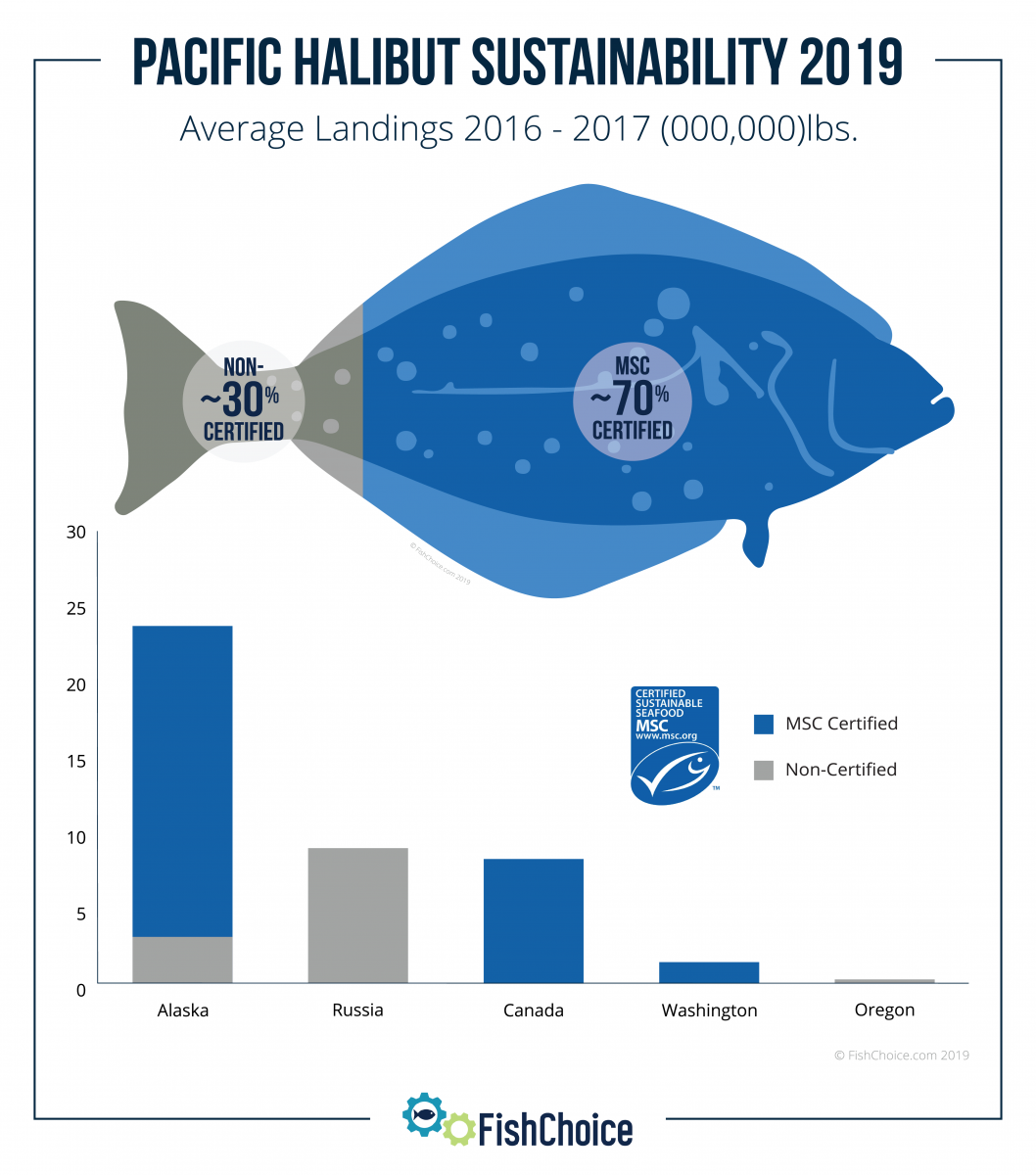 Pacific Halibut Sustainability