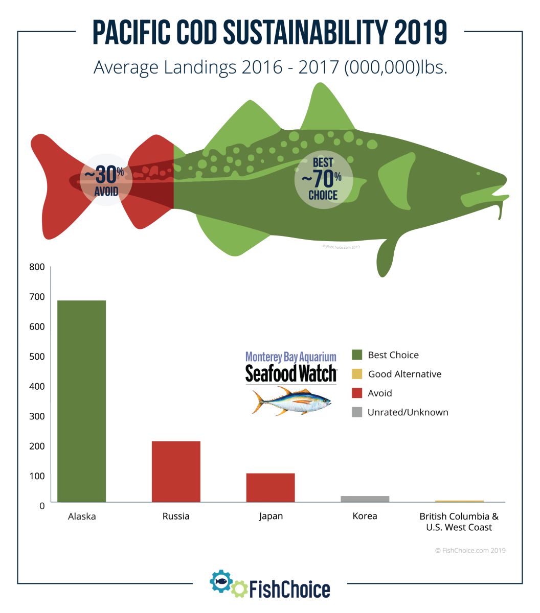 Pacific Cod Sustainability