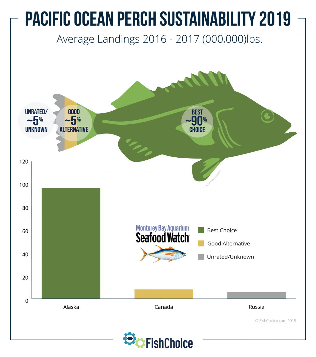 Pacific Ocean Perch Sustainability