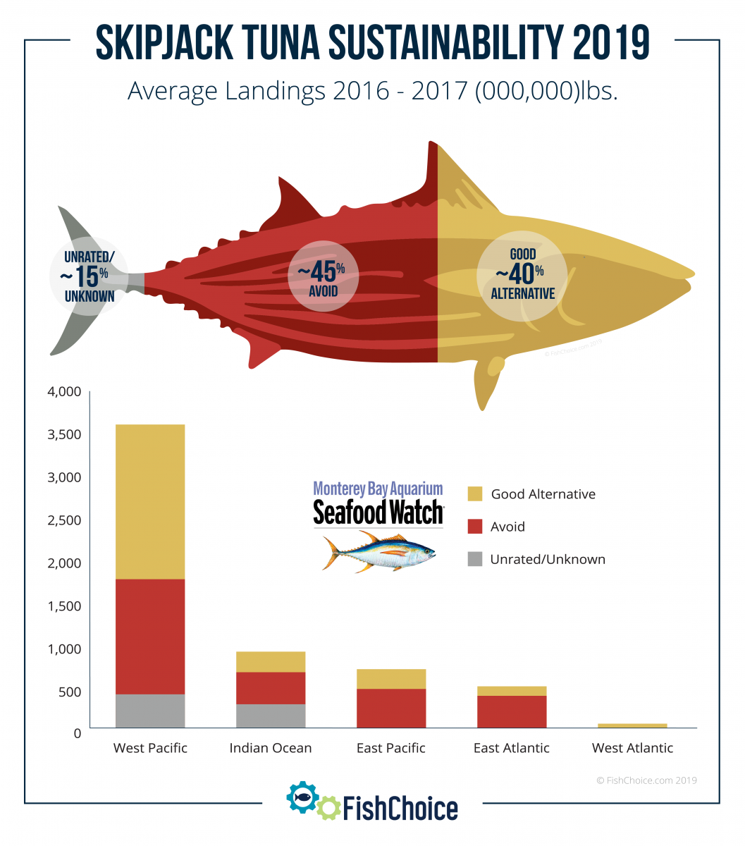 Skipjack Tuna Sustainability