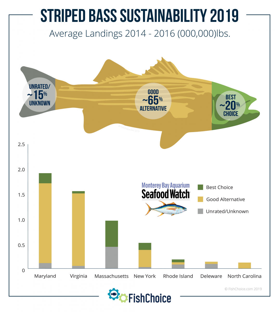 Striped Bass Sustainability