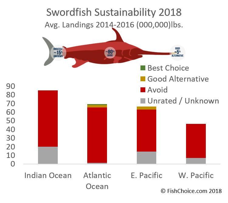 Swordfish | FishChoice