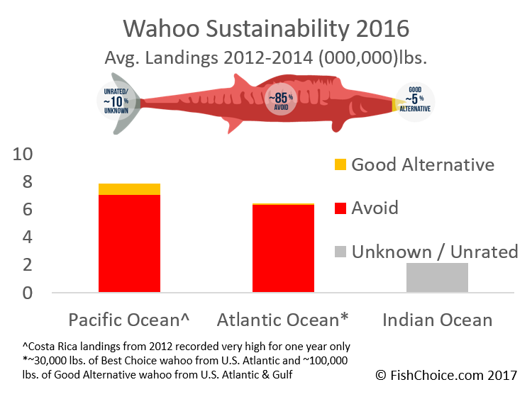 Wahoo Sustainability