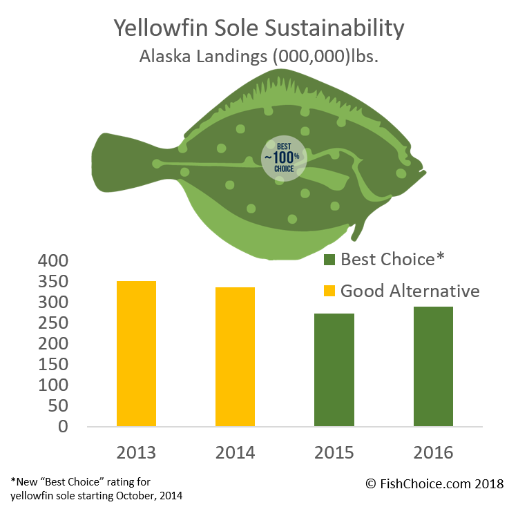 Yellowfin Sole Sustainability