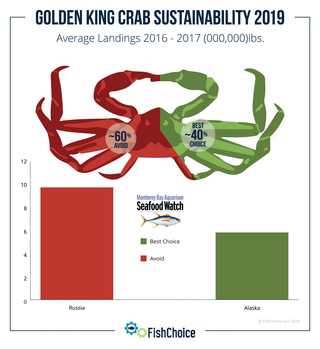 Golden King Crab Sustainability